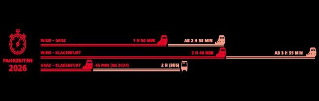 Grafik mit den für 2026 prognostizierten Fahrzeiten auf der Südstrecke