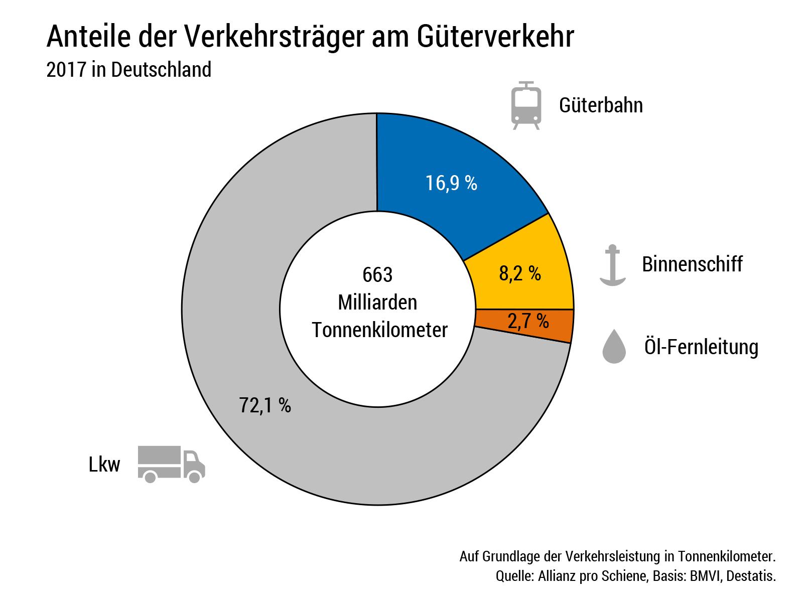 Anteile Güterverkehr Verkehrsträger
