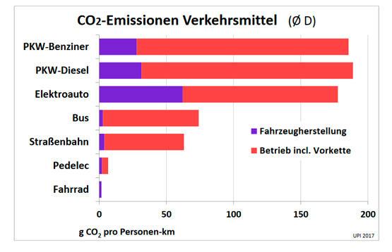 emissionen_verkehr