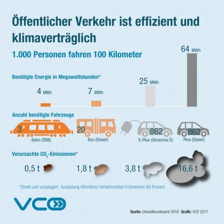 verbrauch_emissionen_verkehr