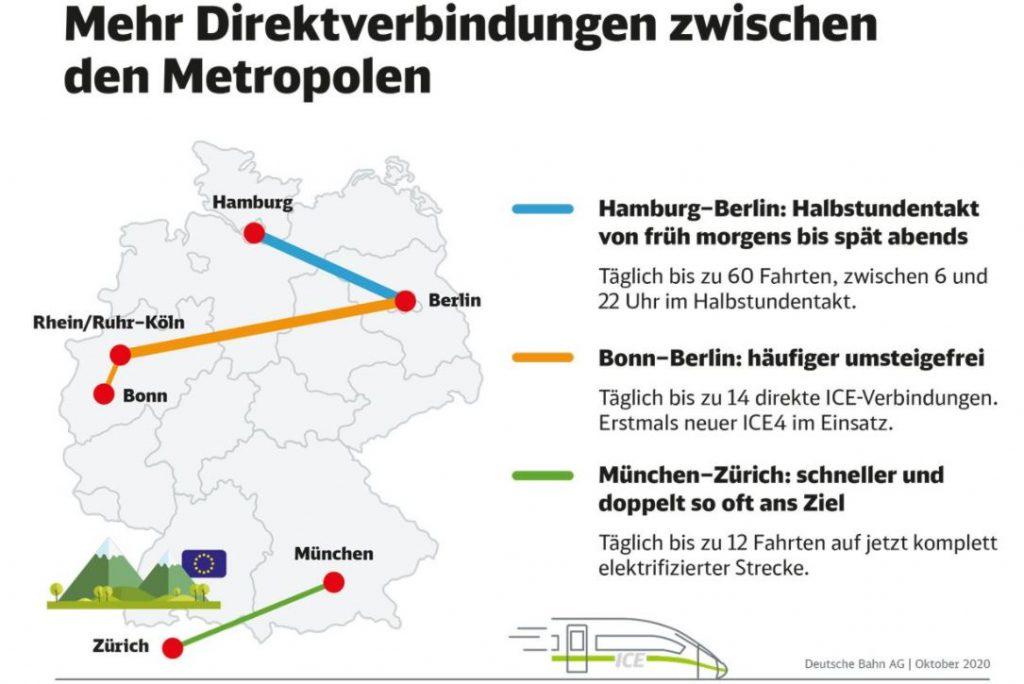 Verbesserte Zugverbindungen nach dem Fahrplanwechsel