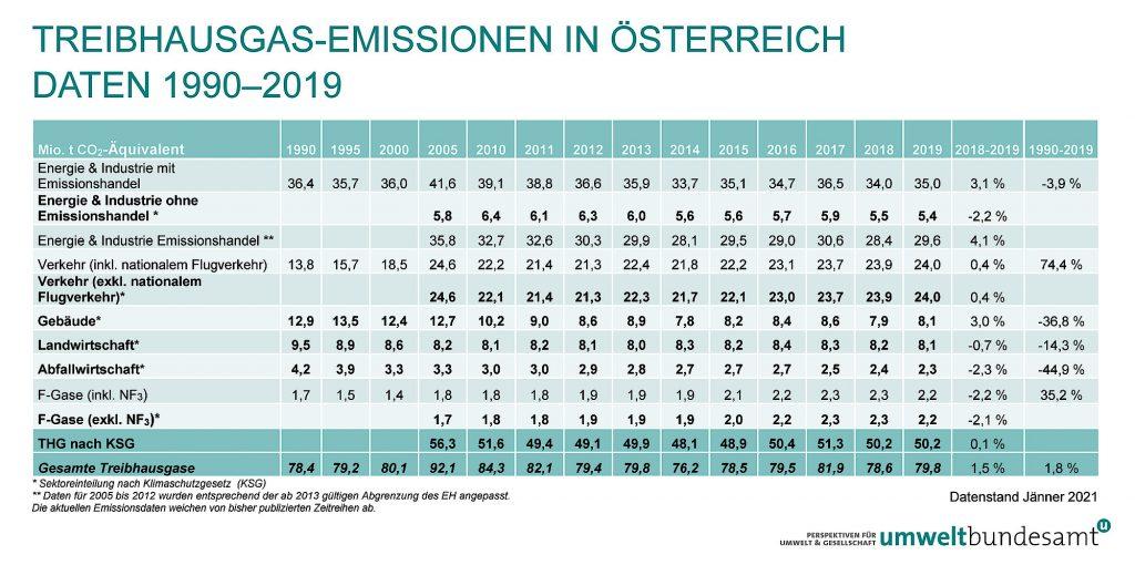 Tabelle zu Treibhausgas-Emissionen in Österreich